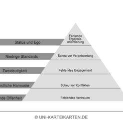 Verhalten in Organisationen FernUni Hagen Karteikarte 2.4